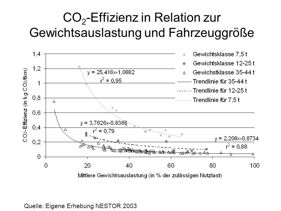 Mittlere CO 2 -Effizienz nach Branchen 0 0,1 0,2 0,3 0,4 0,5 0,6 0,7 0,8 0,9 1 StückgutContainerHandelAndereKeine Angabe Insgesamt kg CO 2 /kmkg CO 2 /tkm Quelle: Eigene Erhebung NESTOR 2003