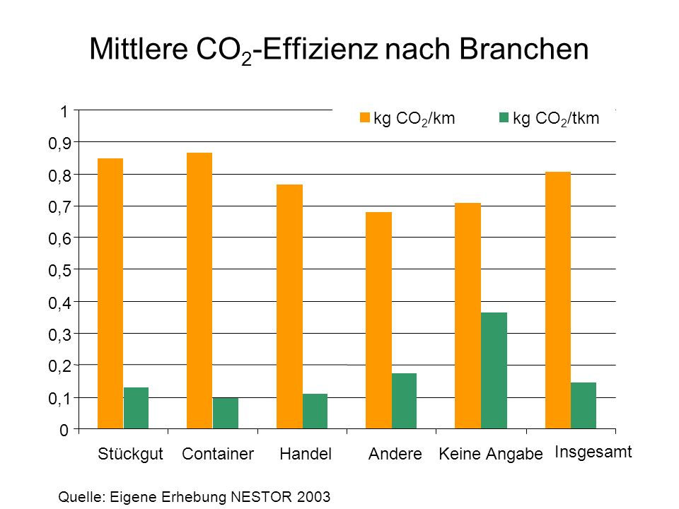 Mittlerer CO 2 -Ausstoß und Unternehmensgröße 0,0 0,1 0,2 0,3 0,4 0,5 0,6 0,7 0,8 0,9 1,0 Klein ( <11 Fahrzeuge)Mittel ( <51 Fahrzeuge)Groß (ab 51 Fahrzeuge) kg CO 2 /km kg CO 2 /tkm Quelle: Eigene Erhebung NESTOR 2003