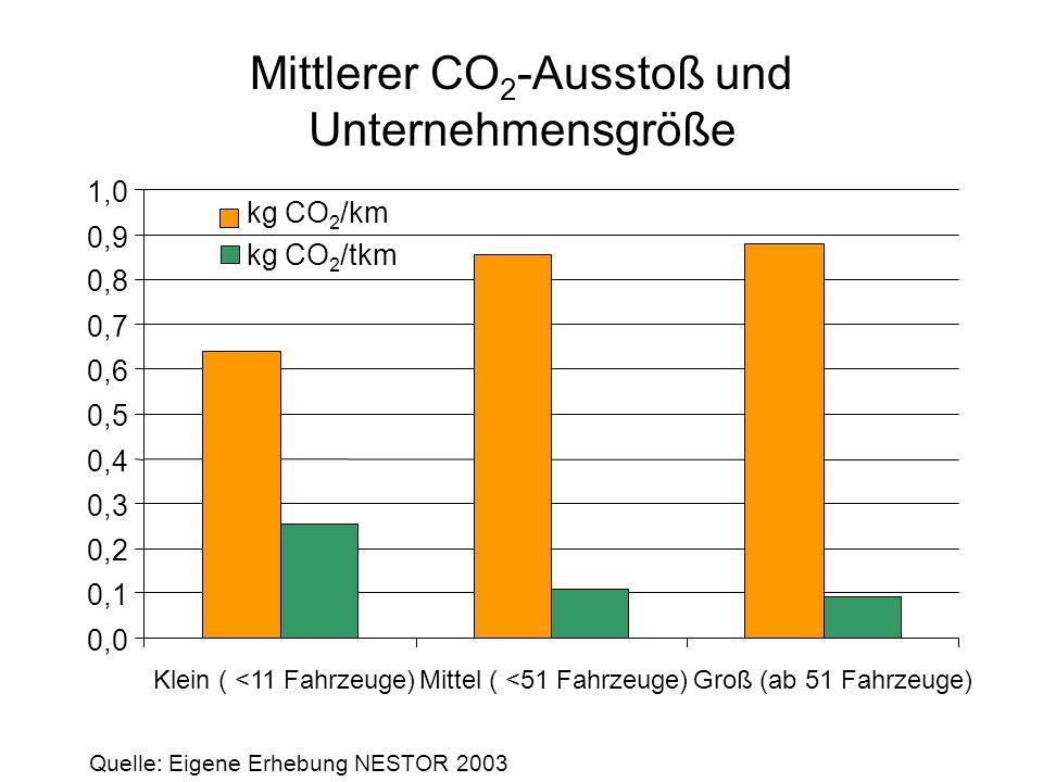 Mittlerer CO 2 -Ausstoß und Unternehmensgröße 0,0 0,1 0,2 0,3 0,4 0,5 0,6 0,7 0,8 0,9 1,0 Klein ( <11 Fahrzeuge)Mittel ( <51 Fahrzeuge)Groß (ab 51 Fah
