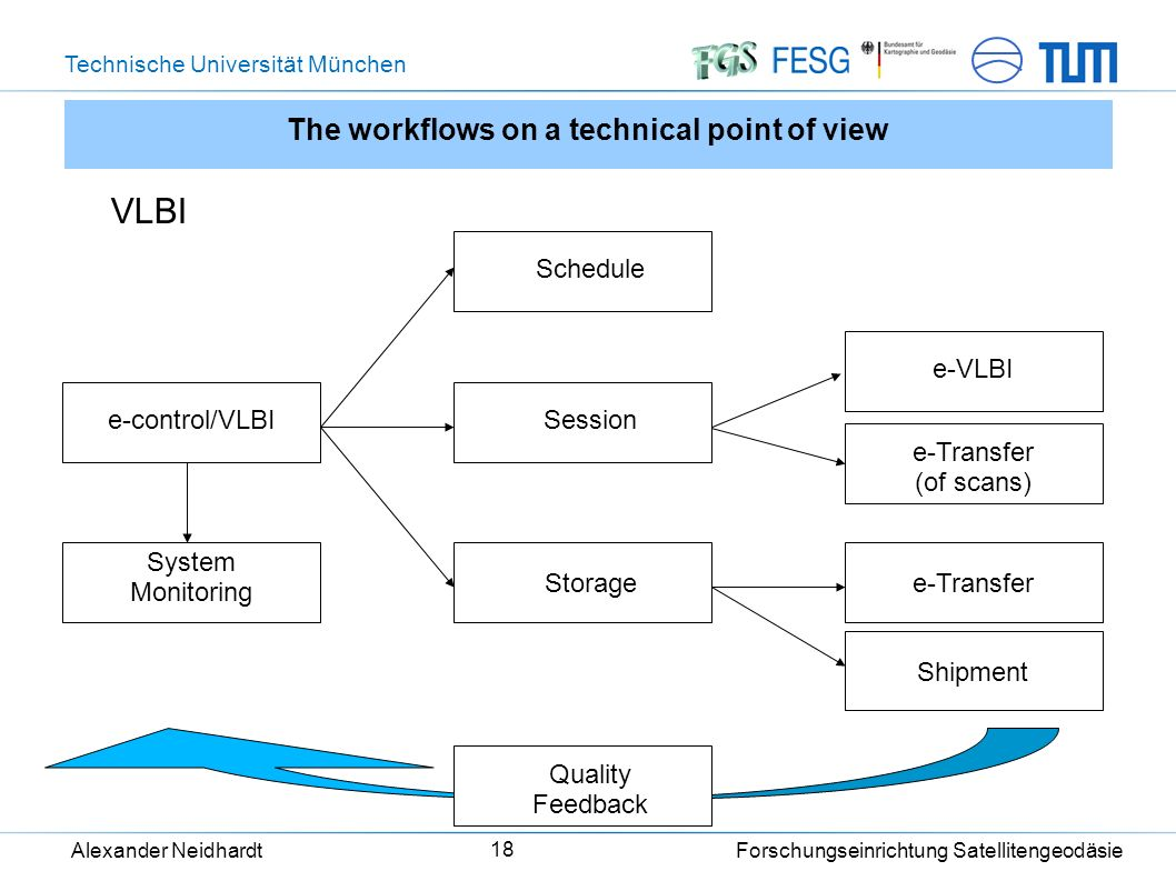 Technische Universität München Alexander Neidhardt Forschungseinrichtung Satellitengeodäsie 18 The workflows on a technical point of view VLBI Schedule Session Storage e-control/VLBI System Monitoring e-VLBI e-Transfer Shipment Quality Feedback e-Transfer (of scans)