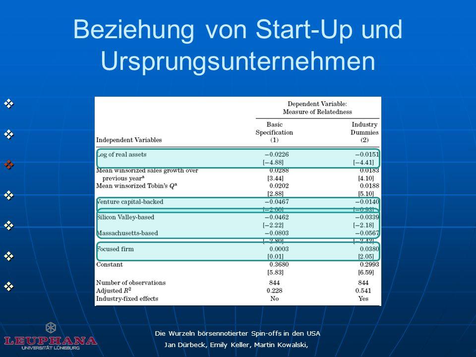 Die Wurzeln börsennotierter Spin-offs in den USA Jan Dürbeck, Emily Keller, Martin Kowalski, Beziehung von Start-Up und Ursprungsunternehmen
