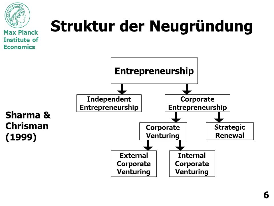 Max Planck Institute of Economics 6 Struktur der Neugründung Sharma & Chrisman (1999) Entrepreneurship Independent Entrepreneurship Corporate Entrepreneurship Corporate Venturing Strategic Renewal External Corporate Venturing Internal Corporate Venturing