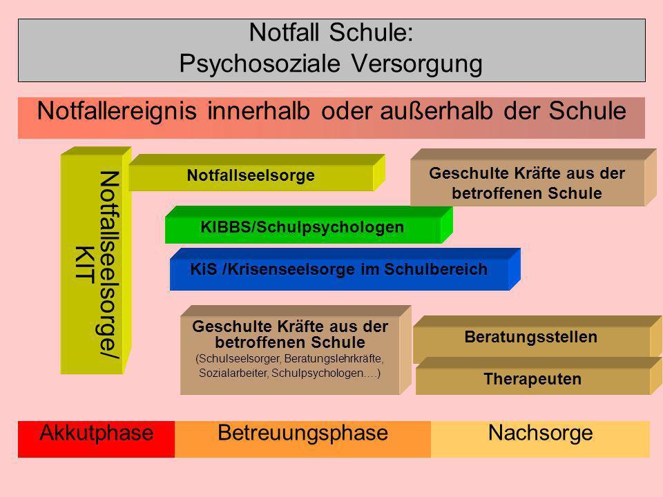 Notfall Schule: Psychosoziale Versorgung Notfallseelsorge/ KIT Akkutphase Notfallereignis innerhalb oder außerhalb der Schule KIBBS/Schulpsychologen K