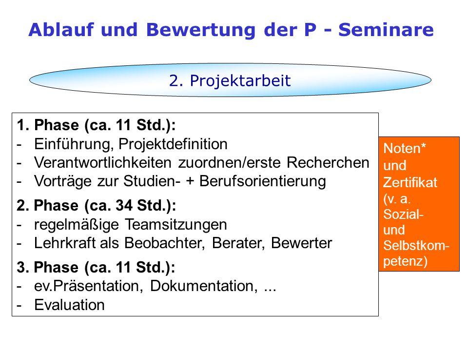2. Projektarbeit 1.Phase (ca. 11 Std.): -Einführung, Projektdefinition -Verantwortlichkeiten zuordnen/erste Recherchen -Vorträge zur Studien- + Berufs
