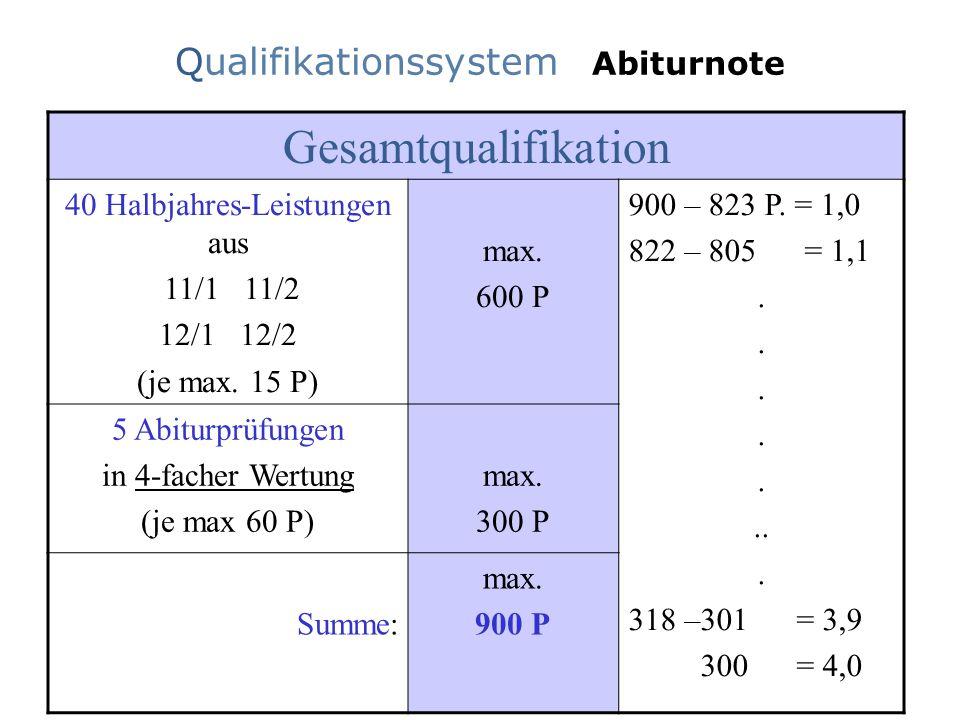 Qualifikationssystem Abiturnote Gesamtqualifikation 40 Halbjahres-Leistungen aus 11/1 11/2 12/1 12/2 (je max. 15 P) max. 600 P 900 – 823 P. = 1,0 822
