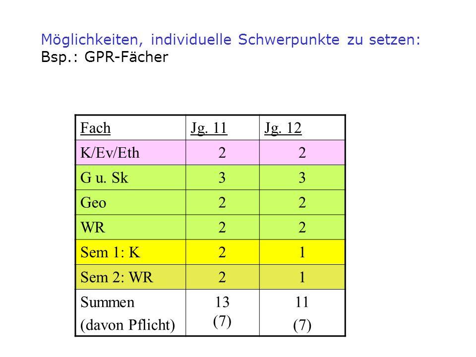 FachJg. 11Jg. 12 K/Ev/Eth22 G u. Sk33 Geo22 WR22 Sem 1: K21 Sem 2: WR21 Summen (davon Pflicht) 13 (7) 11 (7) Möglichkeiten, individuelle Schwerpunkte