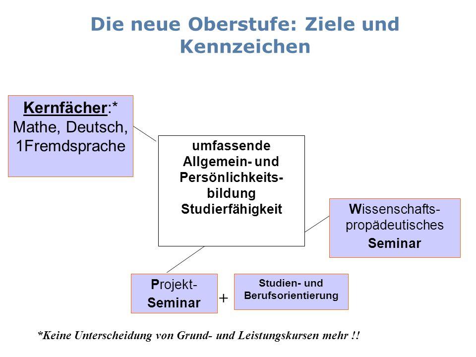 Die neue Oberstufe: Ziele und Kennzeichen Kernfächer:* Mathe, Deutsch, 1Fremdsprache Wissenschafts- propädeutisches Seminar Projekt- Seminar Studien-