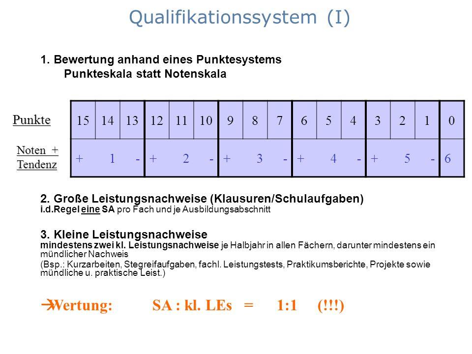 Qualifikationssystem (I) 1514131211109876543210 + 1 -+ 2 -+ 3 -+ 4 -+ 5 -6 2. Große Leistungsnachweise (Klausuren/Schulaufgaben) i.d.Regel eine SA pro