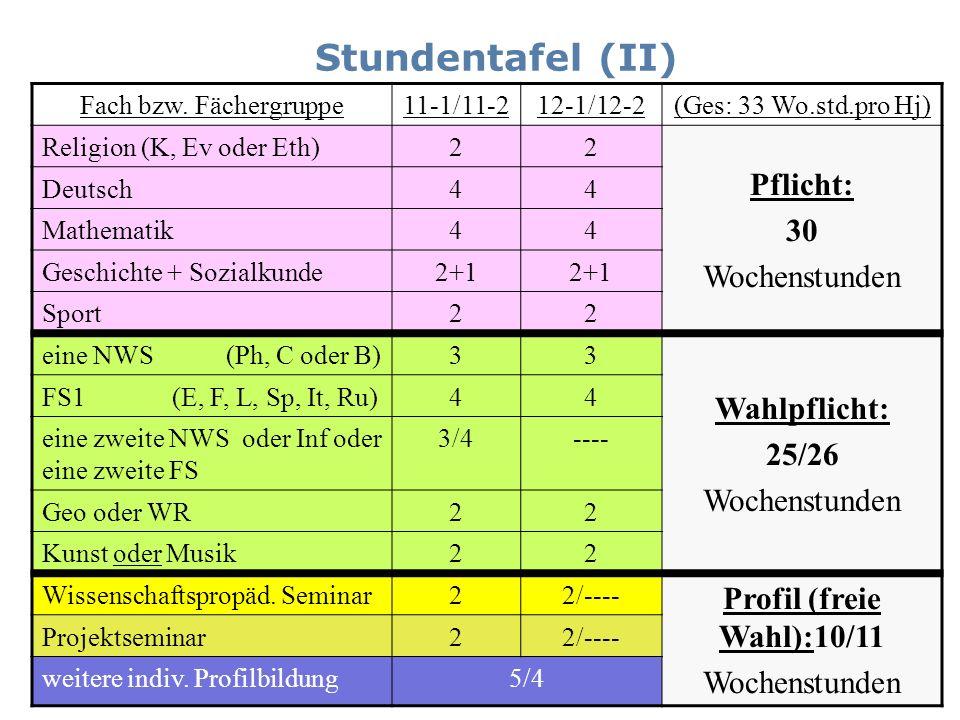 Stundentafel (II) Fach bzw. Fächergruppe11-1/11-212-1/12-2(Ges: 33 Wo.std.pro Hj) Religion (K, Ev oder Eth)22 Pflicht: 30 Wochenstunden Deutsch44 Math