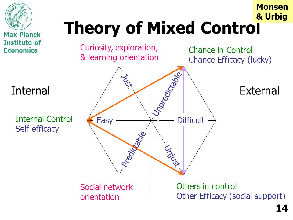 Max Planck Institute of Economics 14 Theory of Mixed Control InternalExternal Easy Predictable Just Unpredictable Unjust Chance in Control Chance Effi