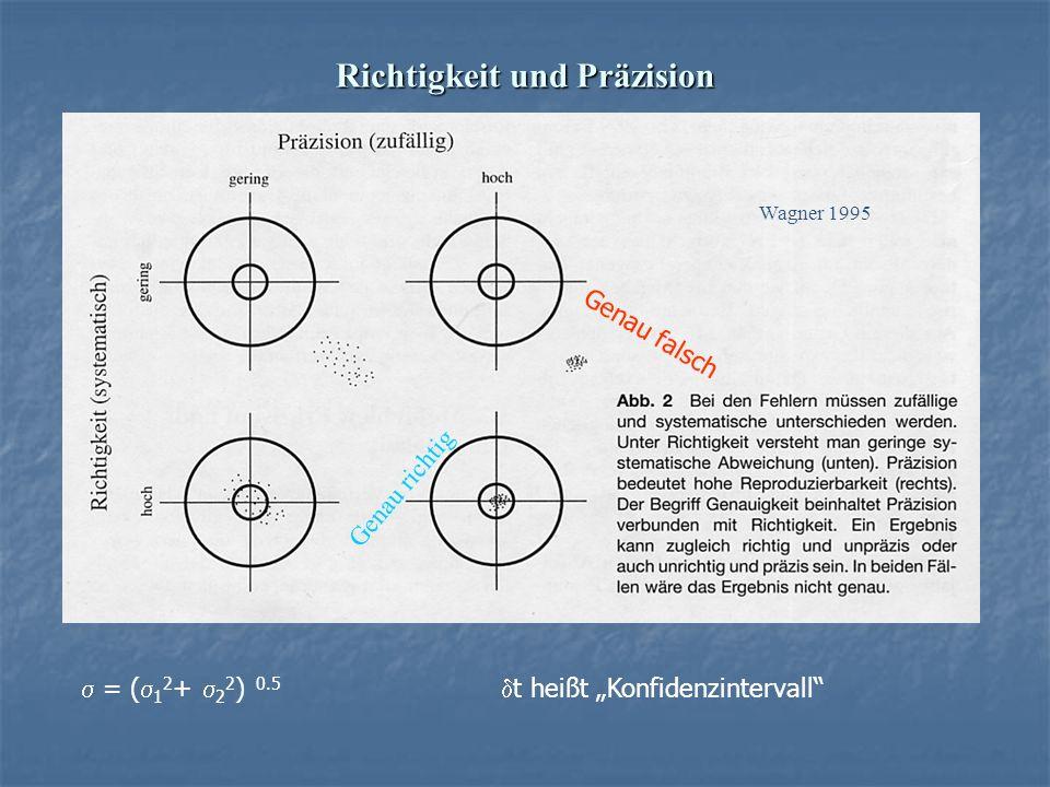 Richtigkeit und Präzision Jede Messung hat einen Fehler…. Jede Messung hat einen Fehler…. Wagner 1995 Genau richtig Genau falsch = ( 1 2 + 2 2 ) 0.5 t