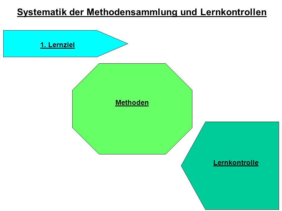 Systematik der Methodensammlung und Lernkontrollen 1. Lernziel Methoden Lernkontrolle