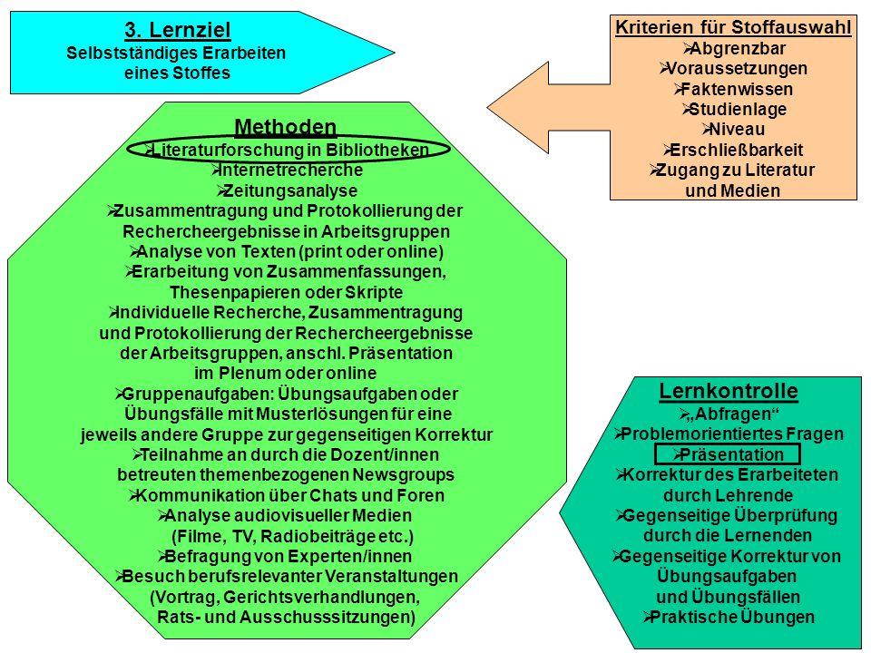 3. Lernziel Selbstständiges Erarbeiten eines Stoffes Methoden Literaturforschung in Bibliotheken Internetrecherche Zeitungsanalyse Zusammentragung und