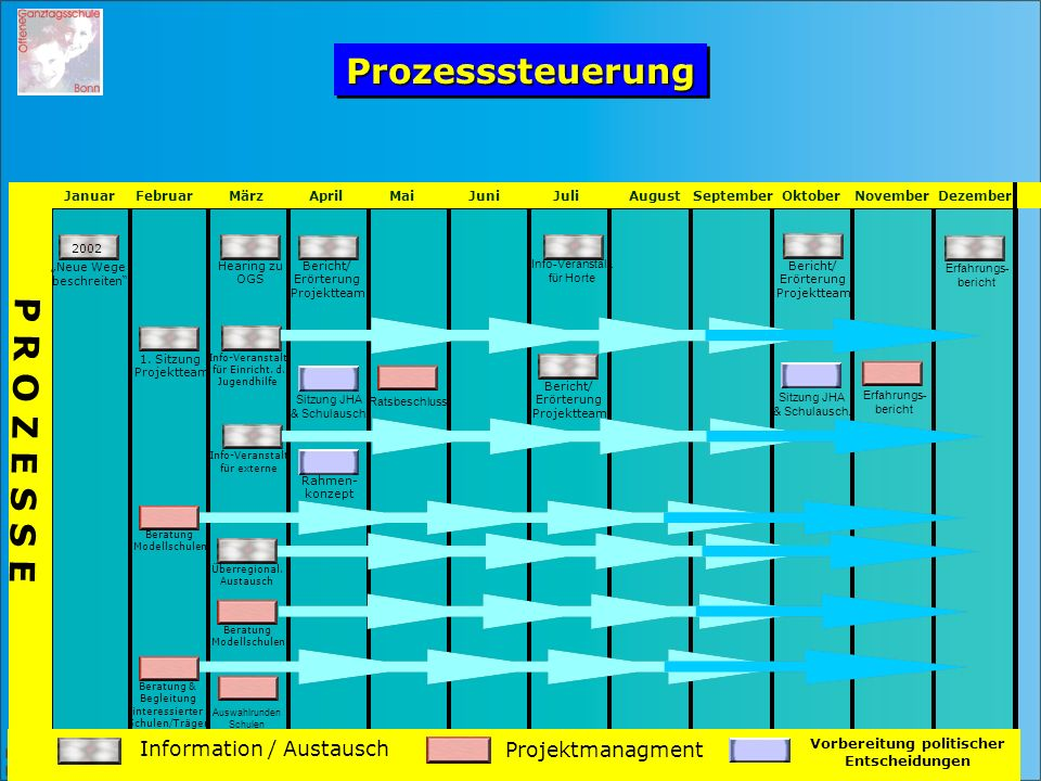 Herausgeber: Bundesstadt Bonn, Die Oberbürgermeisterin Planungsteam / Familiendezernat P R O Z E S S E Information / AustauschProjektmanagment Vorbere