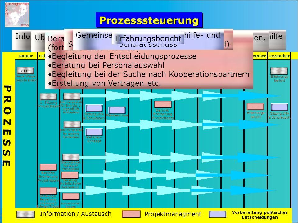 Herausgeber: Bundesstadt Bonn, Die Oberbürgermeisterin Planungsteam / Familiendezernat ProzesssteuerungProzesssteuerung Januar Februar März April Mai