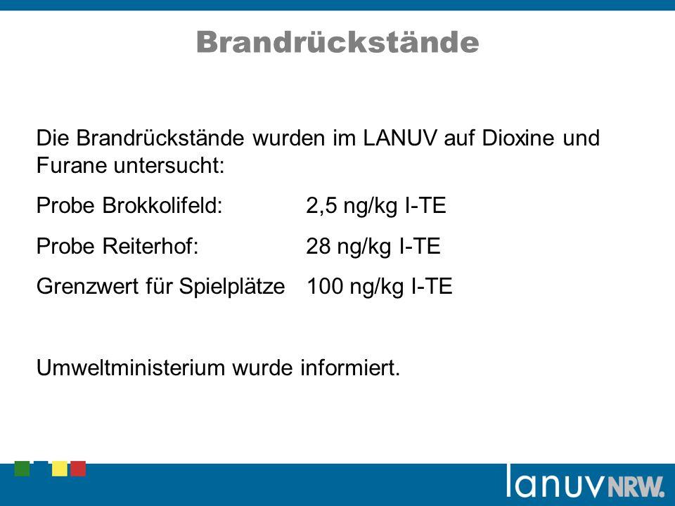 Die Brandrückstände wurden im LANUV auf Dioxine und Furane untersucht: Probe Brokkolifeld:2,5 ng/kg I-TE Probe Reiterhof:28 ng/kg I-TE Grenzwert für S