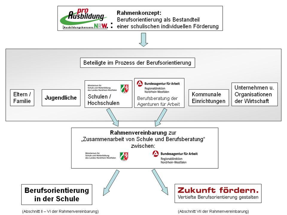 Seite 4 Die Rahmenvereinbarung zwischen RD NRW und dem Ministerium für Schule und Weiterbildung (MSW) zur Zusammenarbeit von Schule & Berufsberatung von 1999 wird neu gefasst.