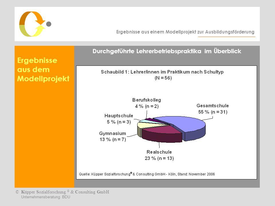 Ergebnisse aus einem Modellprojekt zur Ausbildungsförderung ©Küpper Sozialforschung ® & Consulting GmbH Unternehmensberatung BDU Empfehlungen auf einen Blick Das Lehrerbetriebspraktikum muss mit der Schulleitung abgesprochen und von ihr genehmigt werden.