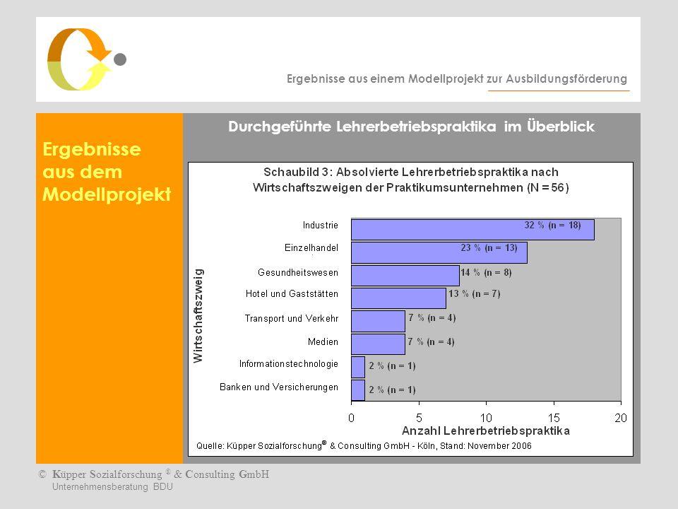 Ergebnisse aus einem Modellprojekt zur Ausbildungsförderung ©Küpper Sozialforschung ® & Consulting GmbH Unternehmensberatung BDU Ergebnisse aus dem Modellprojekt Durchgeführte Lehrerbetriebspraktika im Überblick
