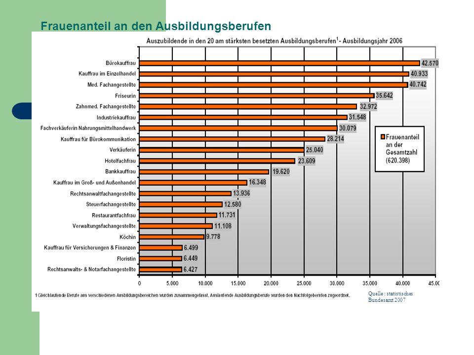 Frauenanteil an den Ausbildungsberufen Quelle : statistisches Bundesamt 2007