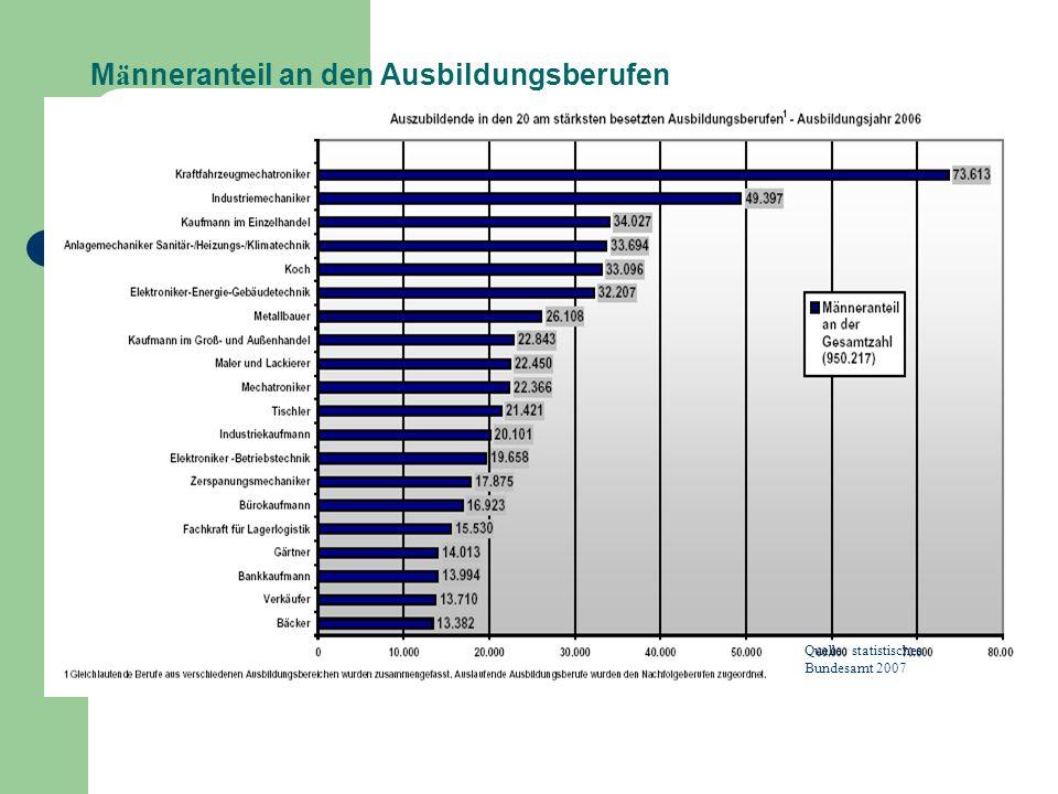 M ä nneranteil an den Ausbildungsberufen Quelle: statistisches Bundesamt 2007
