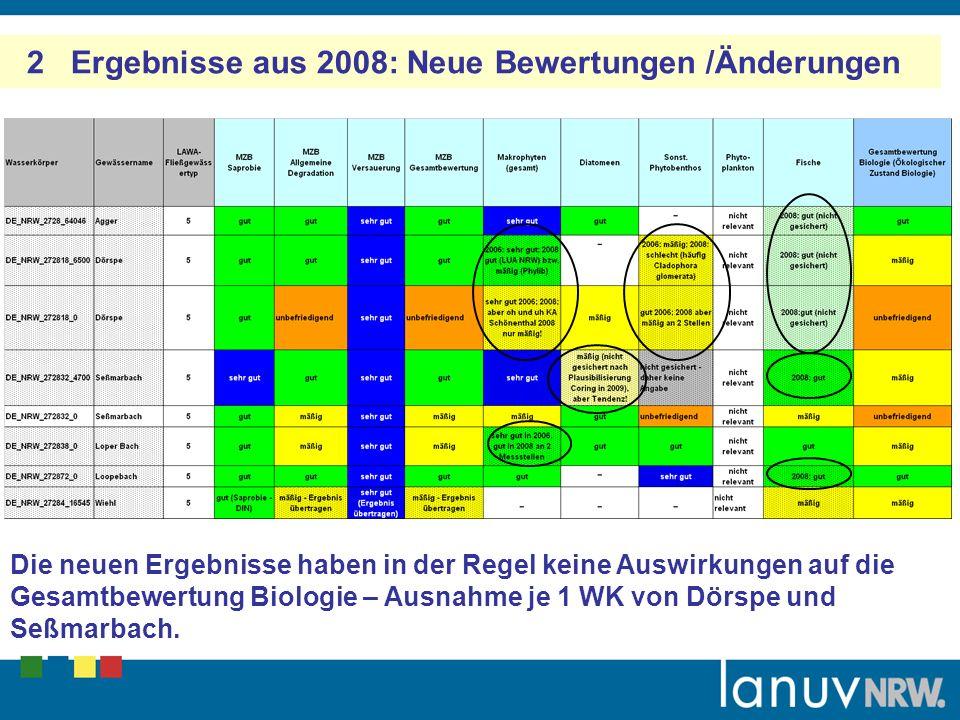 2 Ergebnisse aus 2008: Neue Bewertungen /Änderungen Die neuen Ergebnisse haben in der Regel keine Auswirkungen auf die Gesamtbewertung Biologie – Ausnahme je 1 WK von Dörspe und Seßmarbach.