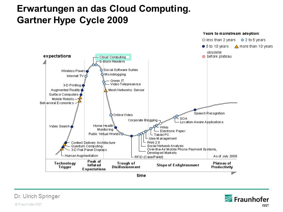 © Fraunhofer ISST Dr. Ulrich Springer Erwartungen an das Cloud Computing. Gartner Hype Cycle 2009