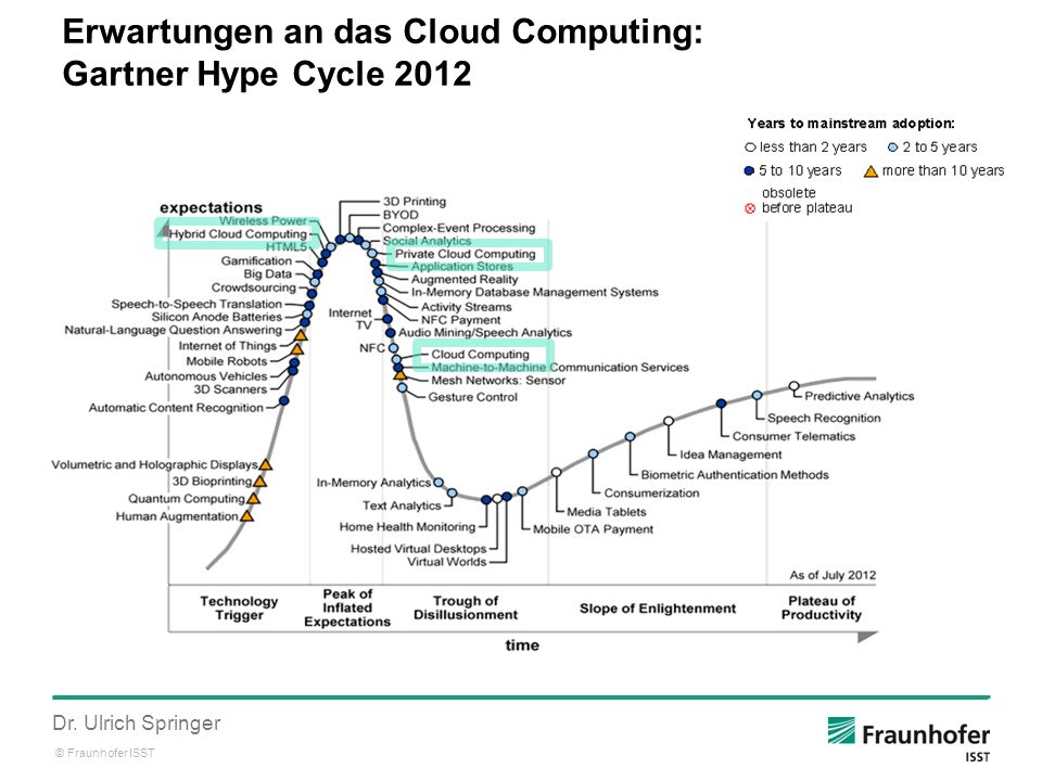 © Fraunhofer ISST Dr. Ulrich Springer Erwartungen an das Cloud Computing: Gartner Hype Cycle 2012