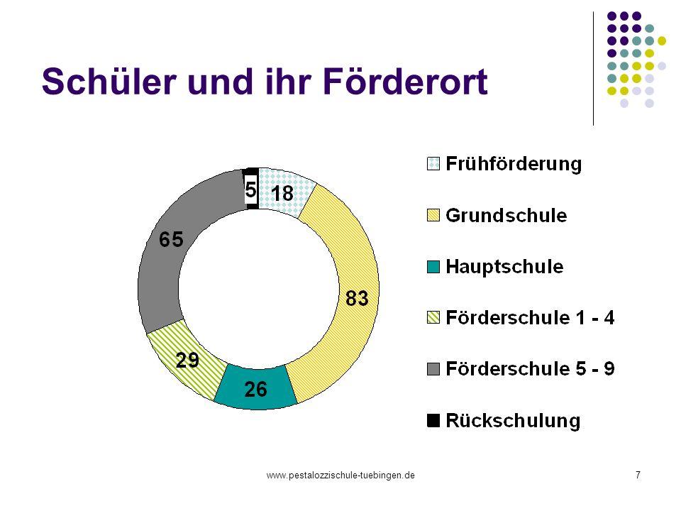 www.pestalozzischule-tuebingen.de7 Schüler und ihr Förderort