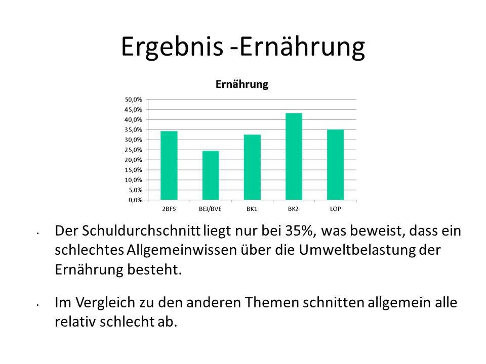 Ergebnis -Ernährung Der Schuldurchschnitt liegt nur bei 35%, was beweist, dass ein schlechtes Allgemeinwissen über die Umweltbelastung der Ernährung b