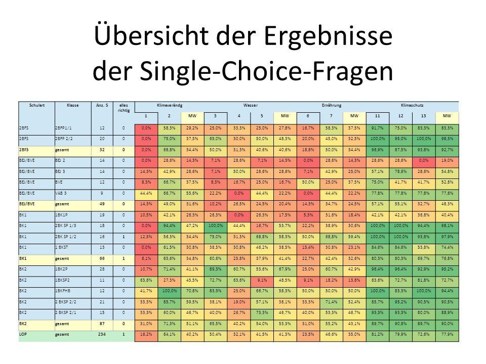 Übersicht der Ergebnisse der Single-Choice-Fragen SchulartKlasseAnz. Salles richtig KlimaverändgWasserErnährungKlimaschutz 12MW345 67 111213MW 2BFS2BF
