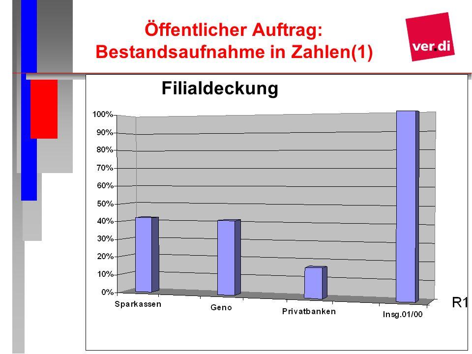 12 Öffentlicher Auftrag: Bestandsaufnahme in Zahlen(1) Filialdeckung