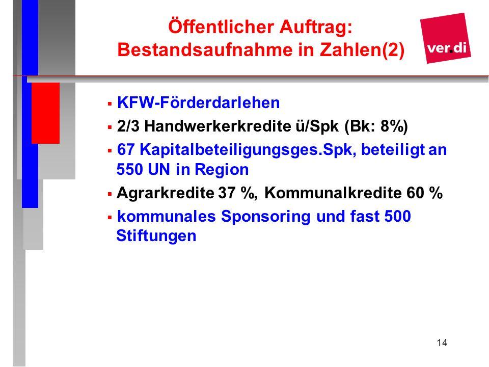 14 Öffentlicher Auftrag: Bestandsaufnahme in Zahlen(2) KFW-Förderdarlehen 2/3 Handwerkerkredite ü/Spk (Bk: 8%) 67 Kapitalbeteiligungsges.Spk, beteilig
