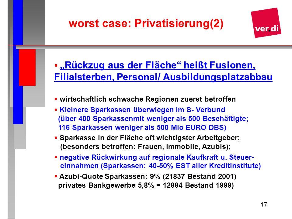 17 worst case: Privatisierung(2) Rückzug aus der Fläche heißt Fusionen, Filialsterben, Personal/ Ausbildungsplatzabbau wirtschaftlich schwache Regione
