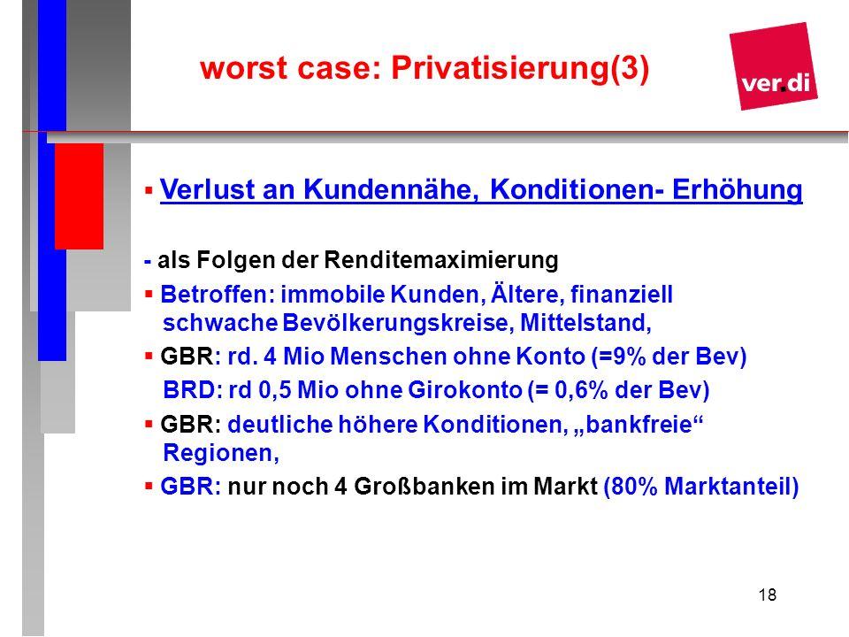 18 worst case: Privatisierung(3) Verlust an Kundennähe, Konditionen- Erhöhung - als Folgen der Renditemaximierung Betroffen: immobile Kunden, Ältere,