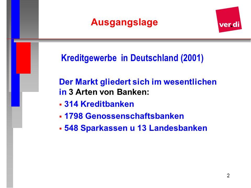 2 Kreditgewerbe in Deutschland (2001) Der Markt gliedert sich im wesentlichen in 3 Arten von Banken: 314 Kreditbanken 1798 Genossenschaftsbanken 548 S