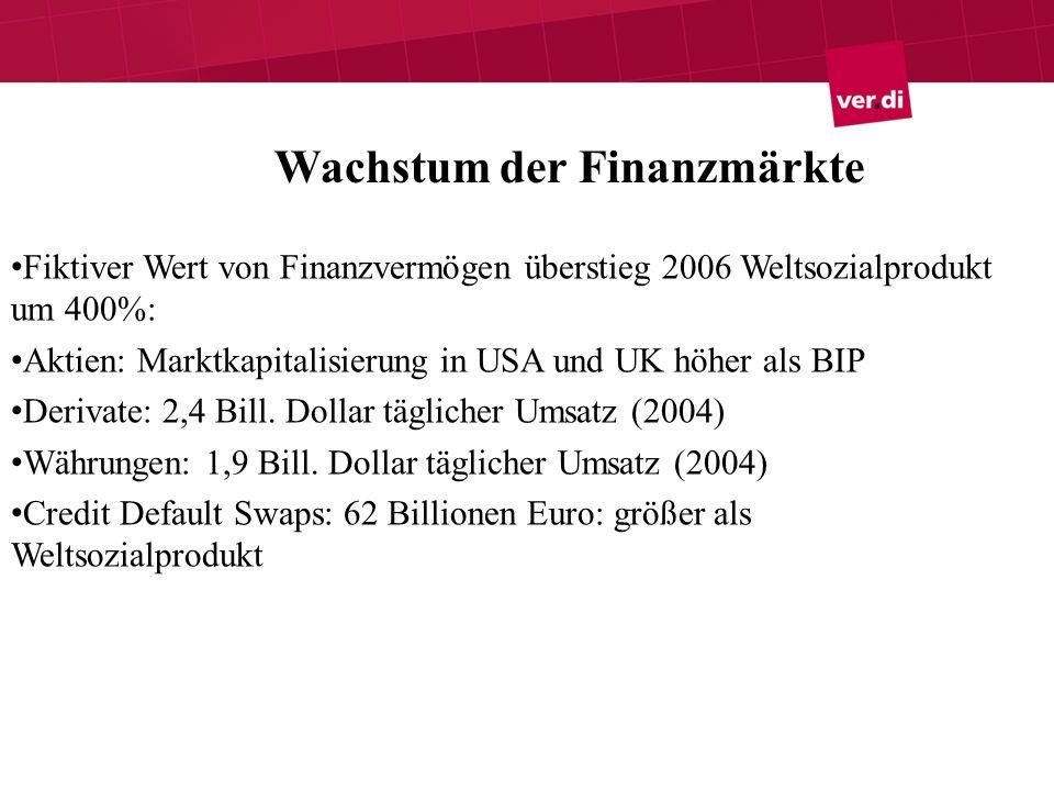 Gründe für das Wachstum der Finanzmärkte Umverteilung zugunsten der Kapital- und Vermögensbesitzer Politische Förderung der Finanzmärkte Privatisierung der Rentensysteme und öffentlicher Unternehmen