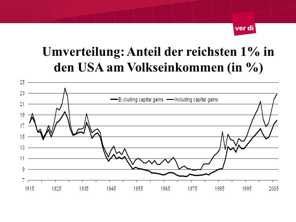 Ursachen der Finanzkrise Insgesamt: US-Immobilienmarkt war Auslöser, nicht Ursache.