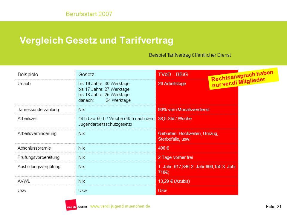 Folie 21 Berufsstart 2007 www.verdi-jugend-muenchen.de Vergleich Gesetz und Tarifvertrag BeispieleGesetzTVöD - BBiG Urlaub bis 16 Jahre: 30 Werktage b