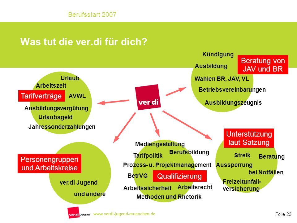 Folie 23 Berufsstart 2007 www.verdi-jugend-muenchen.de Was tut die ver.di für dich? Tarifverträge Ausbildungsvergütung Arbeitszeit AVWL Jahressonderza