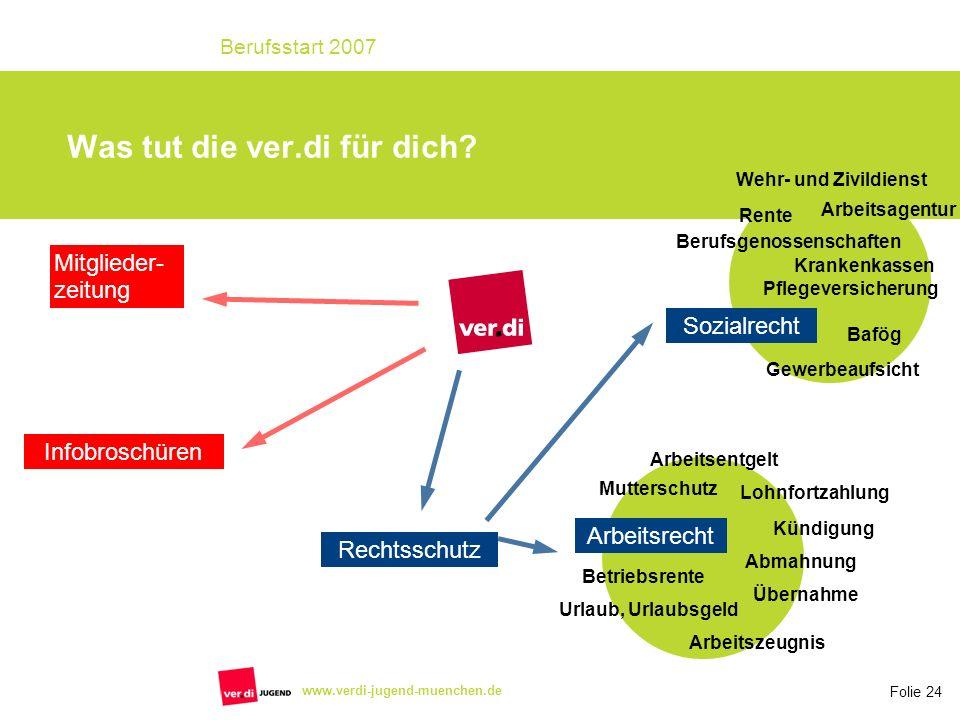 Folie 24 Berufsstart 2007 www.verdi-jugend-muenchen.de Was tut die ver.di für dich? Mitglieder- zeitung Infobroschüren Rechtsschutz Bafög Gewerbeaufsi