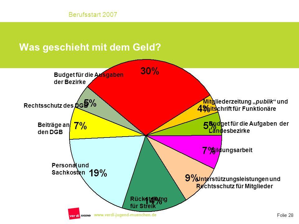 Folie 28 Berufsstart 2007 www.verdi-jugend-muenchen.de Was geschieht mit dem Geld? Budget für die Ausgaben der Bezirke Budget für die Aufgaben der Lan