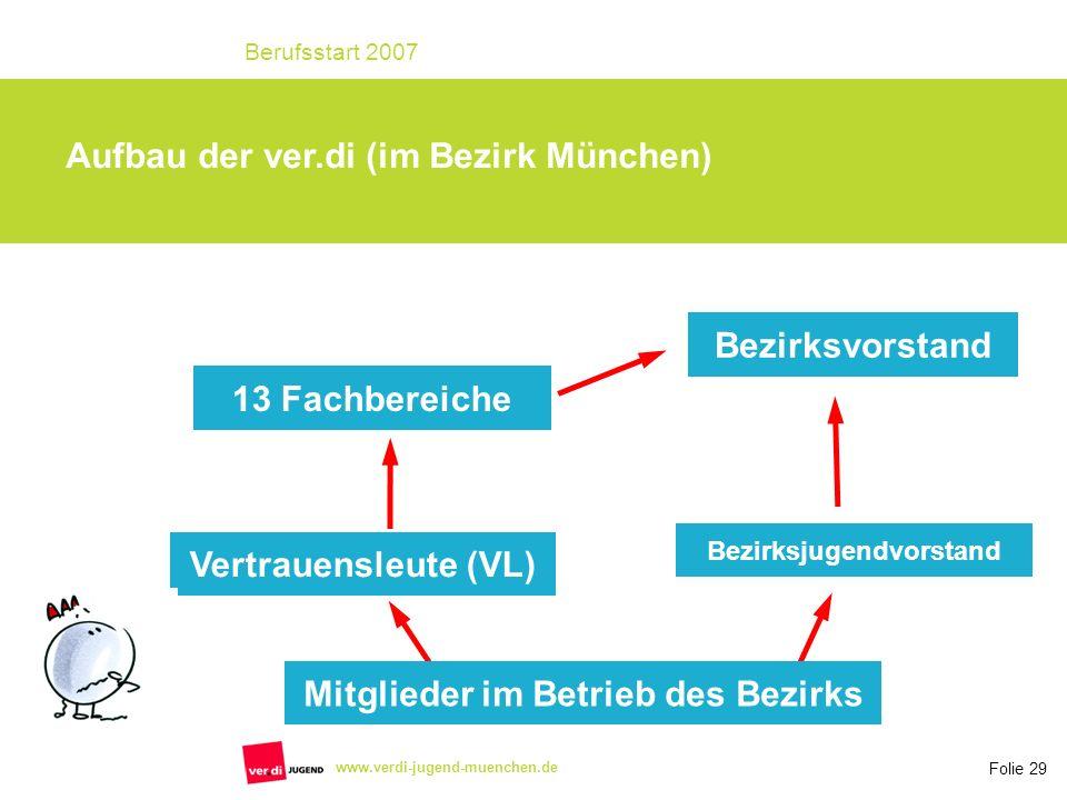 Folie 29 Berufsstart 2007 www.verdi-jugend-muenchen.de Aufbau der ver.di (im Bezirk München) Mitglieder im Betrieb des Bezirks Vertrauensleute (VL) Be