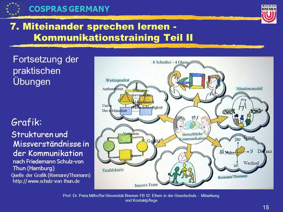 COSPRAS GERMANY Prof. Dr. Petra Milhoffer Universität Bremen FB 12: Eltern in der Grundschule - Mitwirkung und Kontaktpflege 15 7. Miteinander spreche