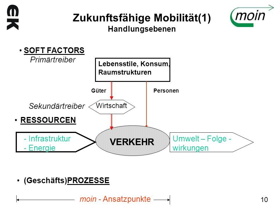 Zukunftsfähige Mobilität(1) Handlungsebenen Lebensstile, Konsum, Raumstrukturen SOFT FACTORS Primärtreiber Personen Wirtschaft VERKEHR RESSOURCEN - In