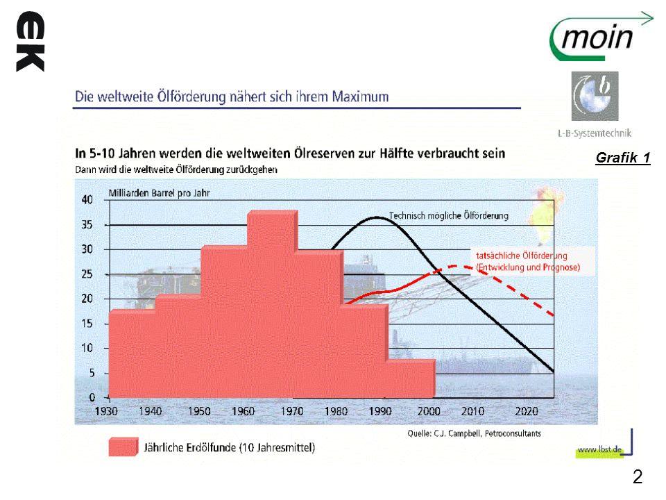Grafik 1 2