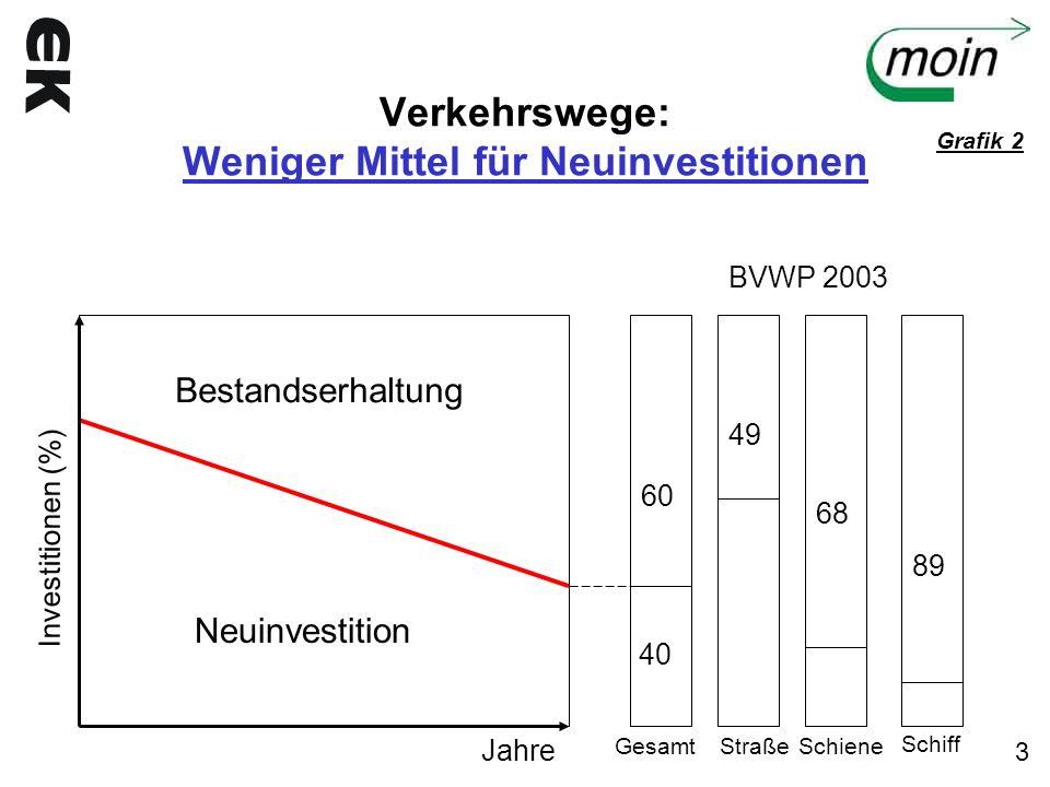 Verkehrswege: Weniger Mittel für Neuinvestitionen Investitionen (%) Bestandserhaltung Neuinvestition Jahre GesamtStraßeSchiene Schiff 60 40 49 68 89 B