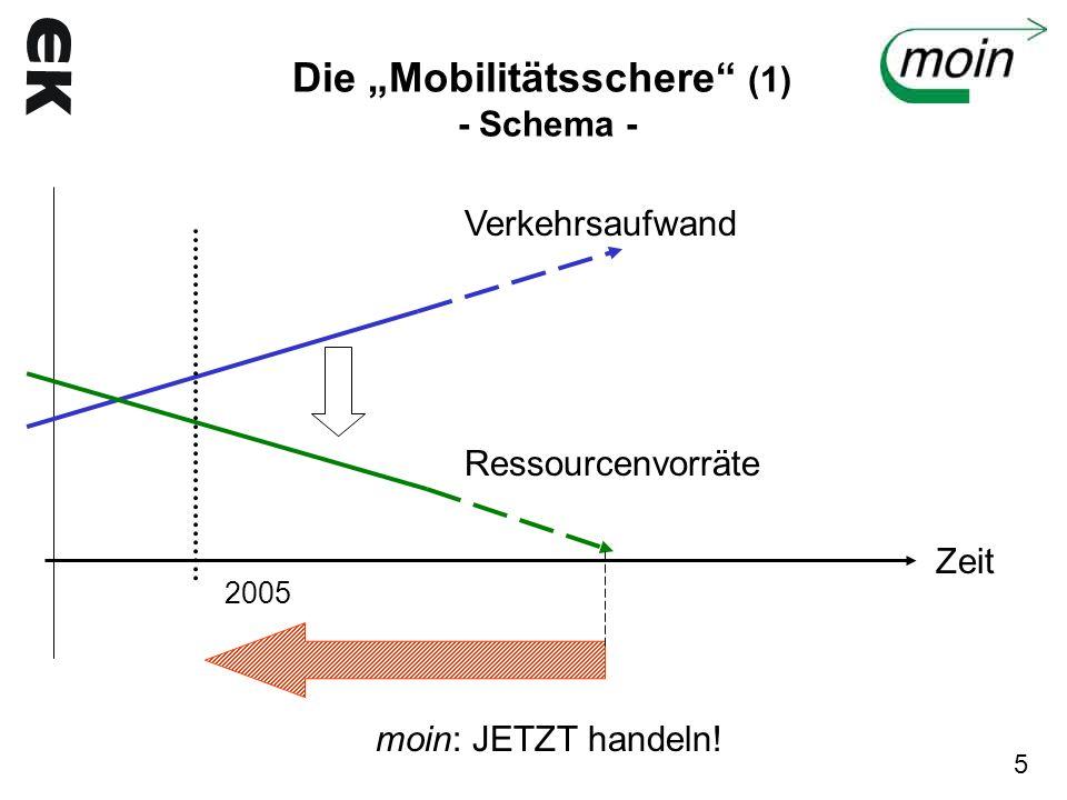 Die Mobilitätsschere (1) - Schema - Verkehrsaufwand Ressourcenvorräte Zeit 2005 moin: JETZT handeln! 5