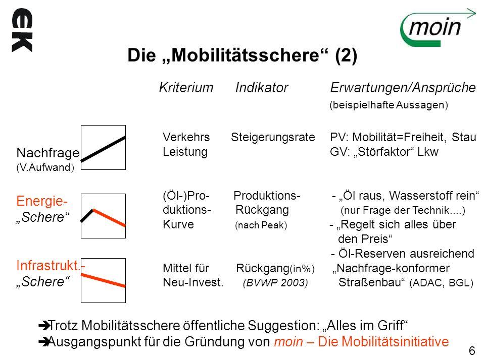 Die Mobilitätsschere (2) Kriterium Indikator Erwartungen/Ansprüche (beispielhafte Aussagen) Nachfrage (V.Aufwand ) Energie- Schere Infrastrukt.- Scher