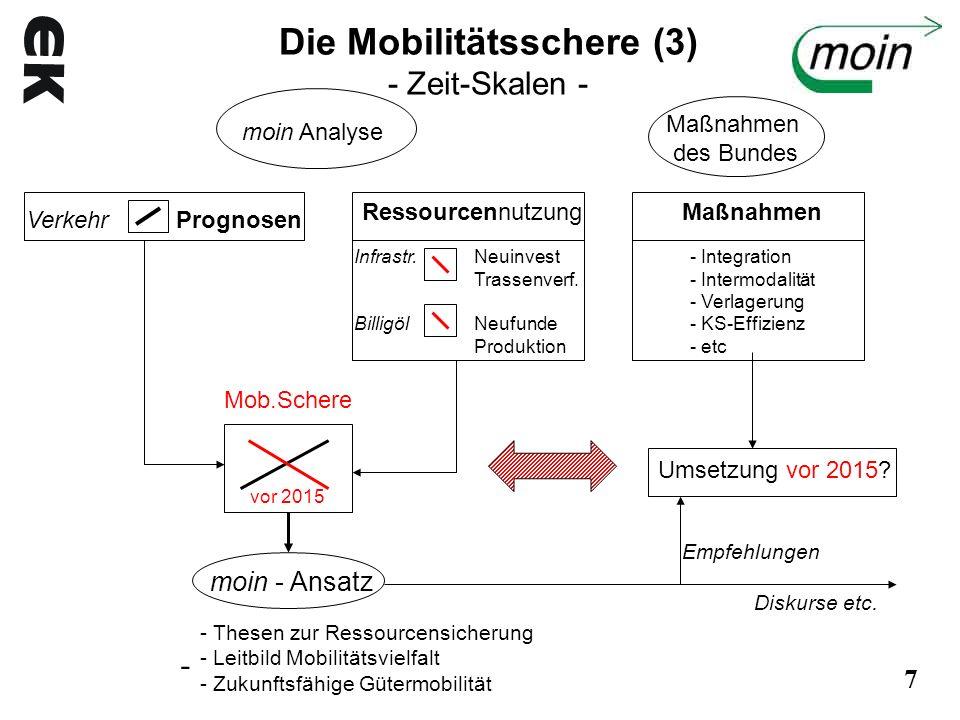 Die Mobilitätsschere (3) - Zeit-Skalen - Verkehr Prognosen moin Analyse Maßnahmen des Bundes Ressourcennutzung Infrastr. Billigöl Neuinvest Trassenver